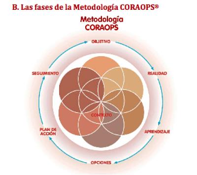 Metodologia CORAOPS